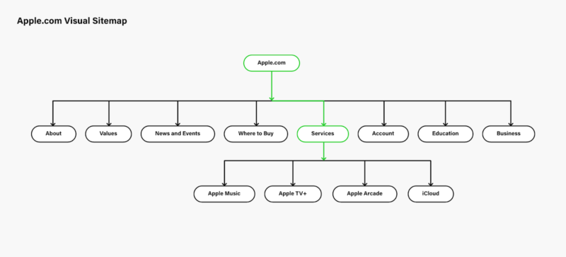 Visual Sitemap to improve the website structure for SEO