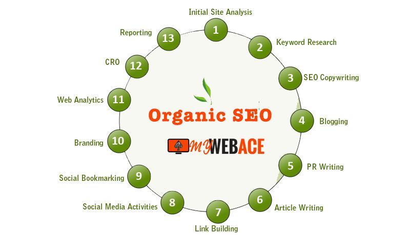 Organic SEO service in London