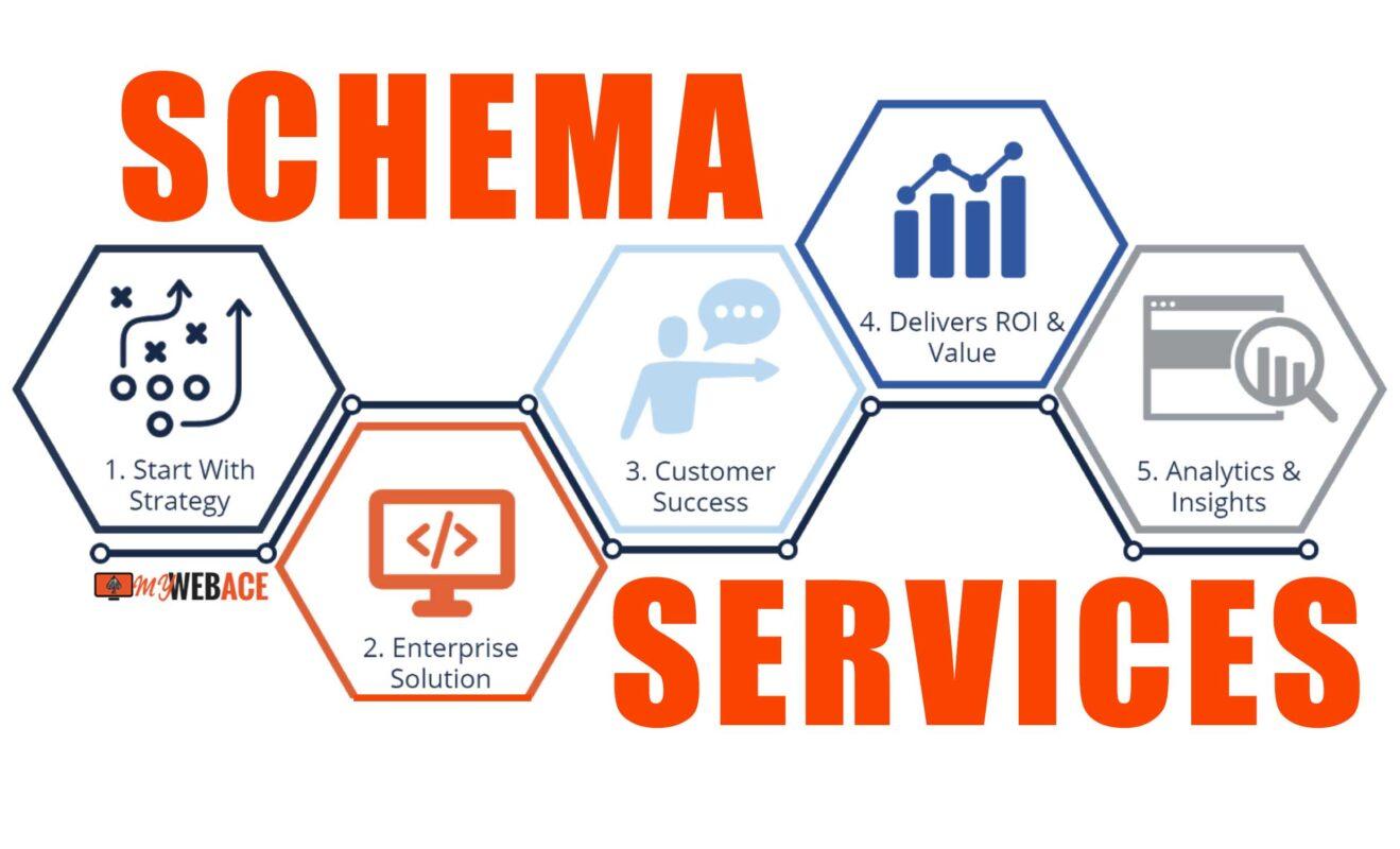 Schema markup services london